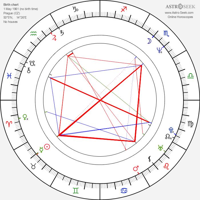 Jan Čenský - Astrology Natal Birth Chart