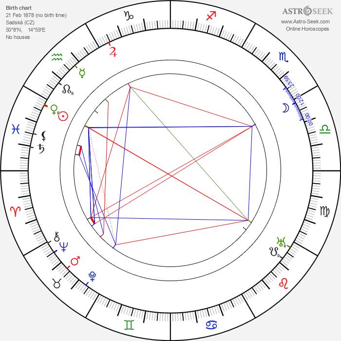 Jan Černý - Astrology Natal Birth Chart
