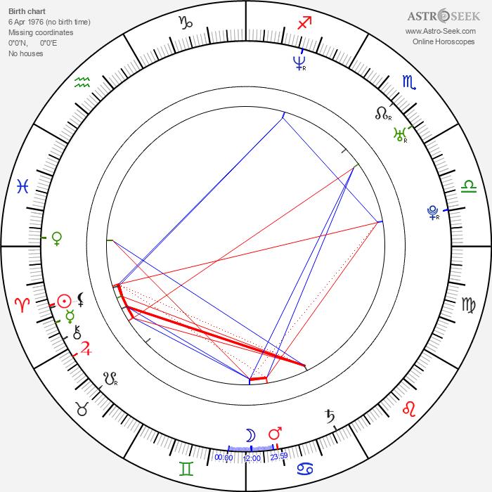 Jan Červenka - Astrology Natal Birth Chart