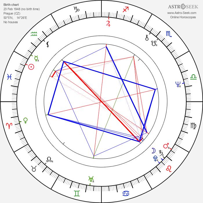Jan Cimický - Astrology Natal Birth Chart