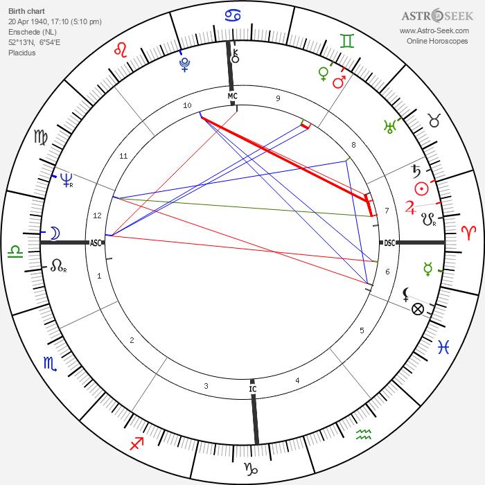 Jan Cremer - Astrology Natal Birth Chart