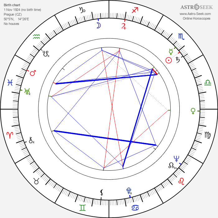 Jan Čuřík - Astrology Natal Birth Chart