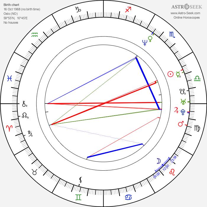 Jan Dalchow - Astrology Natal Birth Chart