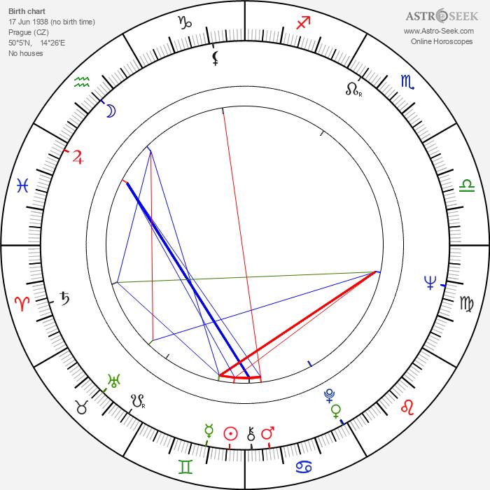Jan David - Astrology Natal Birth Chart