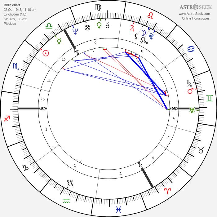 Jan de Bont - Astrology Natal Birth Chart