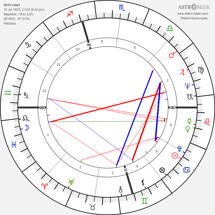 Jan DeGaetani - Astrology Natal Birth Chart