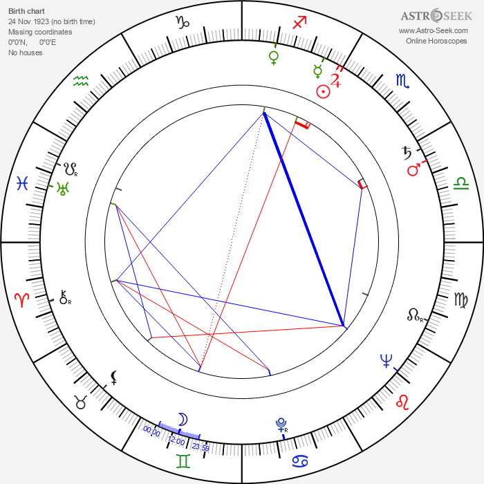 Jan Diviš - Astrology Natal Birth Chart