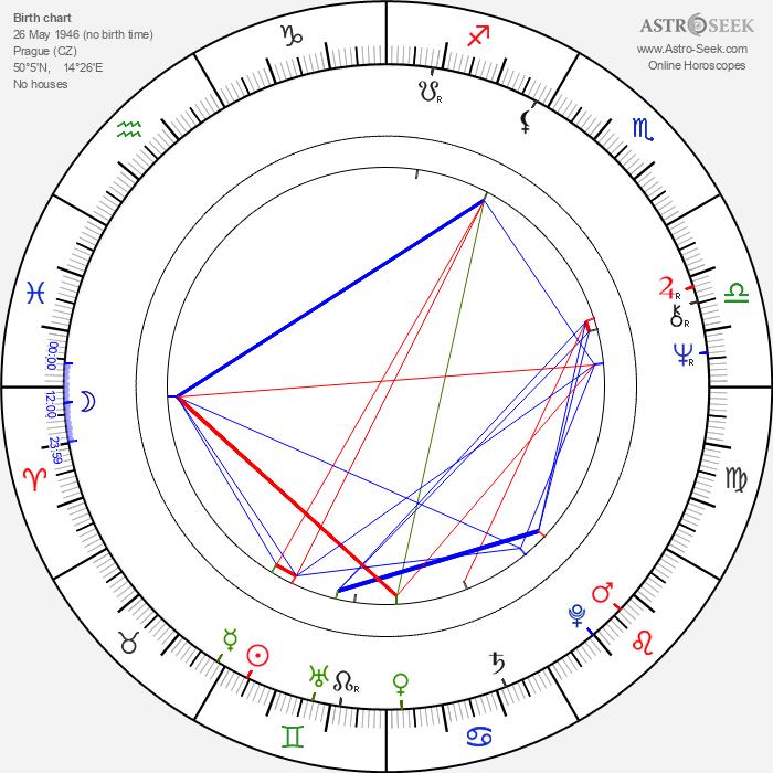Jan Ekl - Astrology Natal Birth Chart