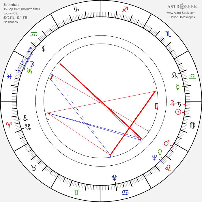 Jan F. Fischer - Astrology Natal Birth Chart