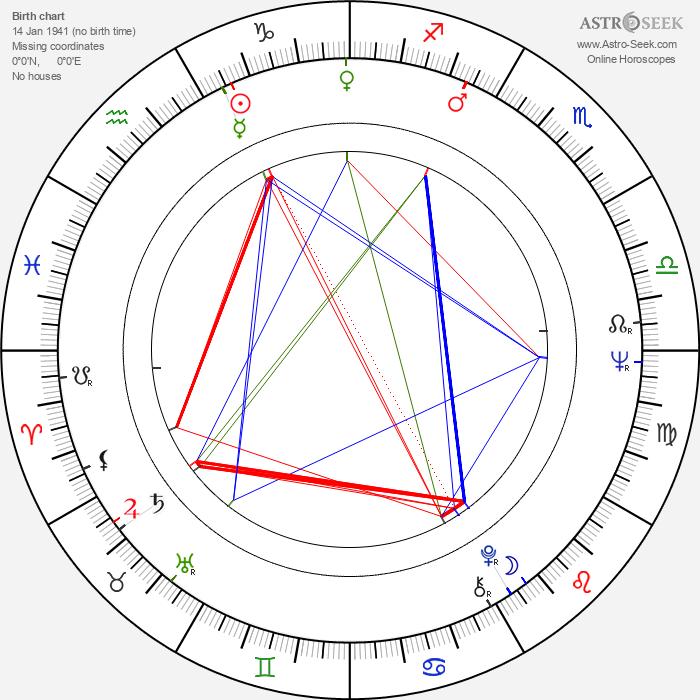 Ján Fajnor - Astrology Natal Birth Chart