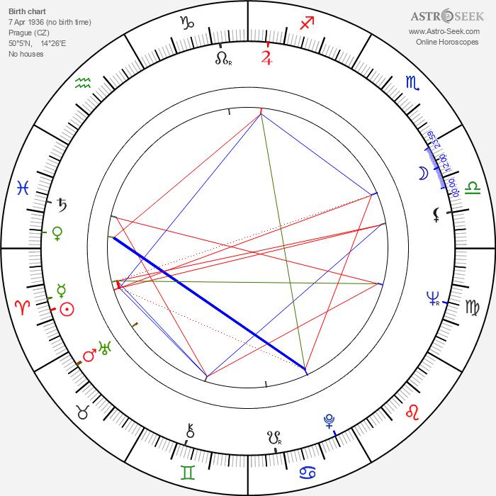 Jan Filip - Astrology Natal Birth Chart
