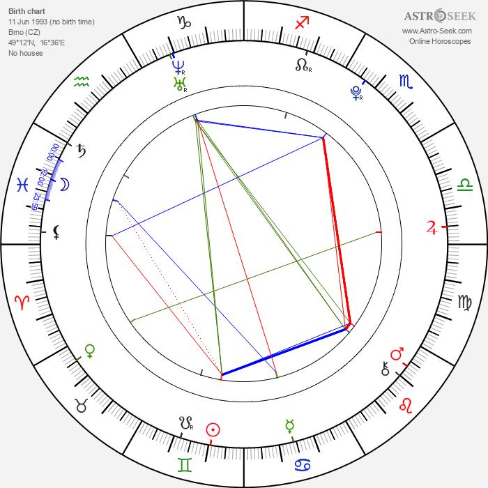 Jan Formánek - Astrology Natal Birth Chart