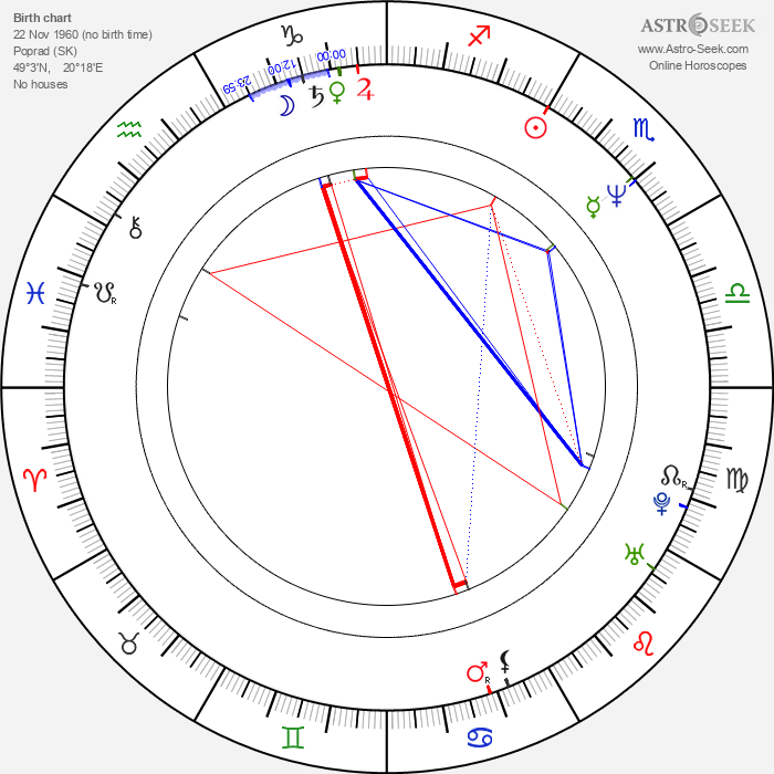Ján Gallovič - Astrology Natal Birth Chart