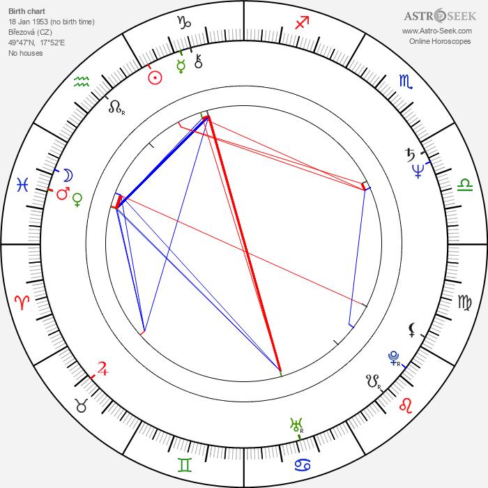 Ján Gbúr - Astrology Natal Birth Chart