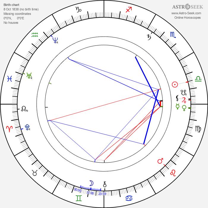 Jan Gebauer - Astrology Natal Birth Chart