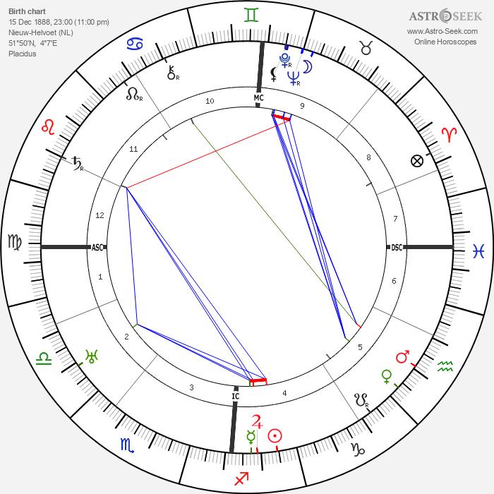 Jan Greshoff - Astrology Natal Birth Chart