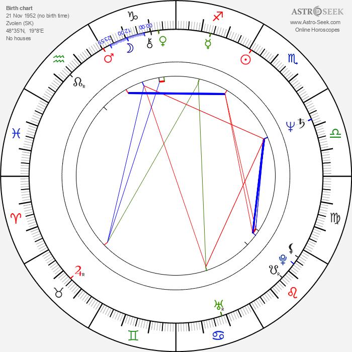 Ján Greššo - Astrology Natal Birth Chart