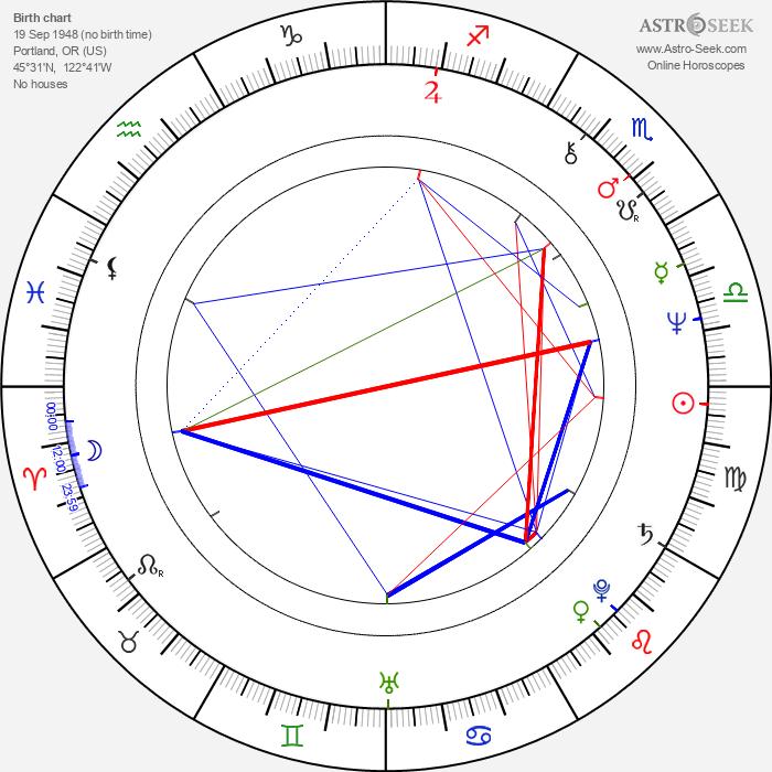 Jan Hoag - Astrology Natal Birth Chart