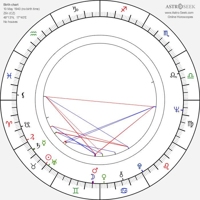 Jan Hraběta - Astrology Natal Birth Chart