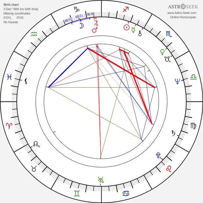 Jan Hrubý - Astrology Natal Birth Chart