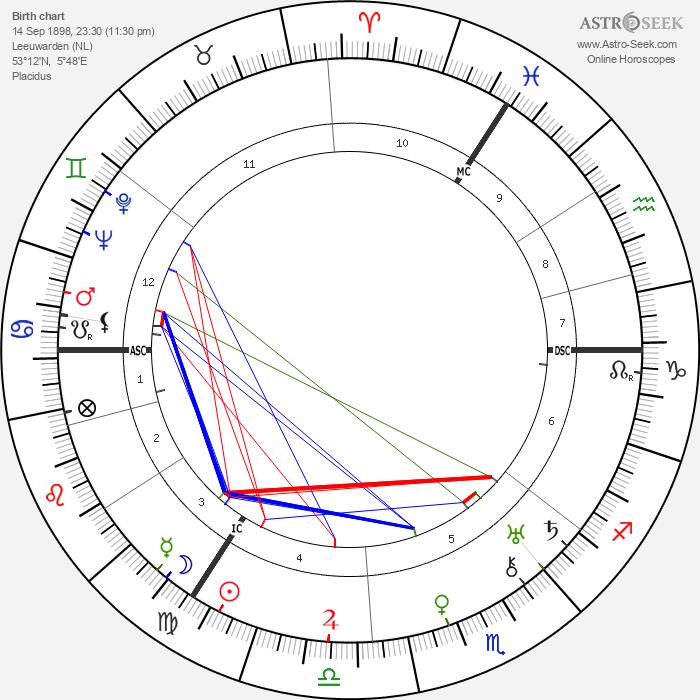Jan Jacob Slauerhoff - Astrology Natal Birth Chart
