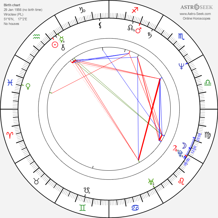 Jan Jakub Kolski - Astrology Natal Birth Chart
