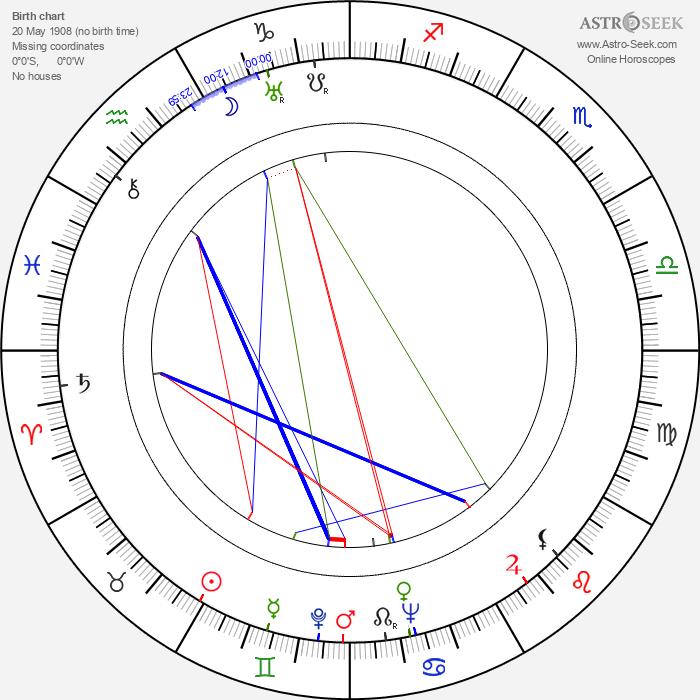 Ján Jamnický - Astrology Natal Birth Chart
