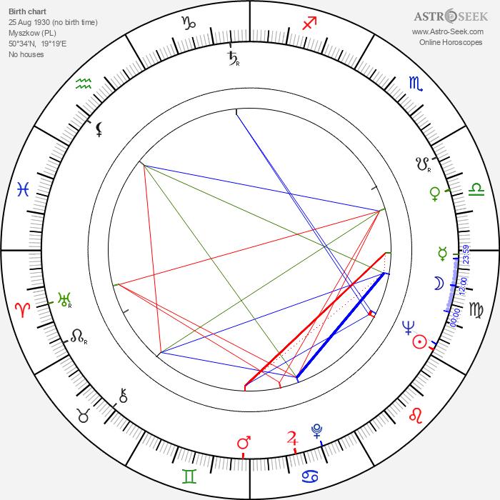 Jan Jerzy Kułakowski - Astrology Natal Birth Chart