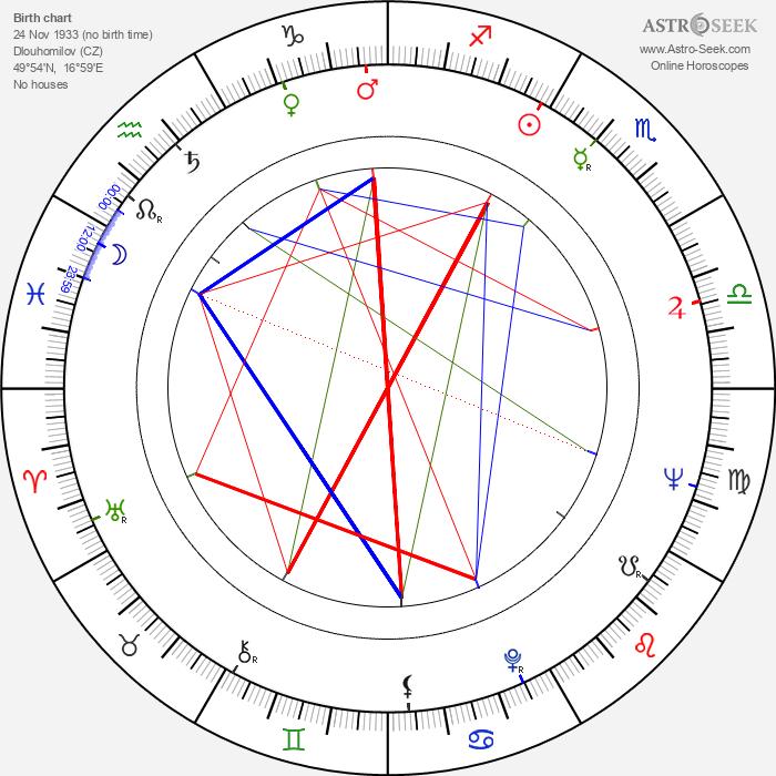 Jan Jílek - Astrology Natal Birth Chart