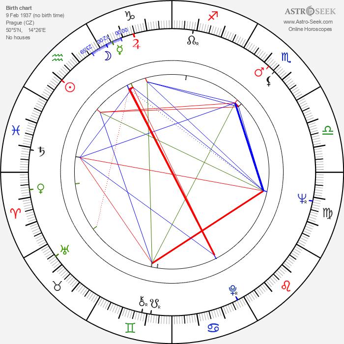 Jan Jíra - Astrology Natal Birth Chart