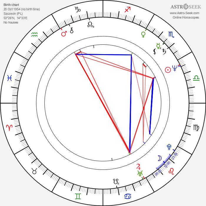 Jan Jurewicz - Astrology Natal Birth Chart