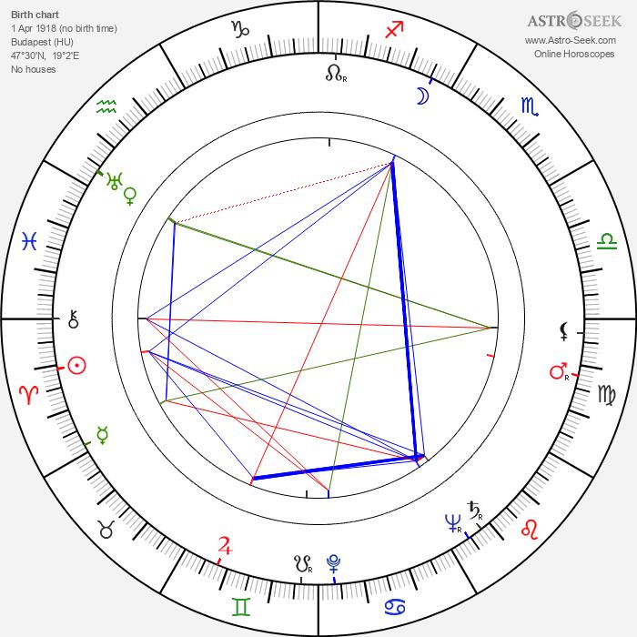 Ján Kadár - Astrology Natal Birth Chart