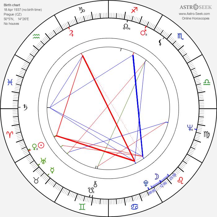 Jan Kaplický - Astrology Natal Birth Chart