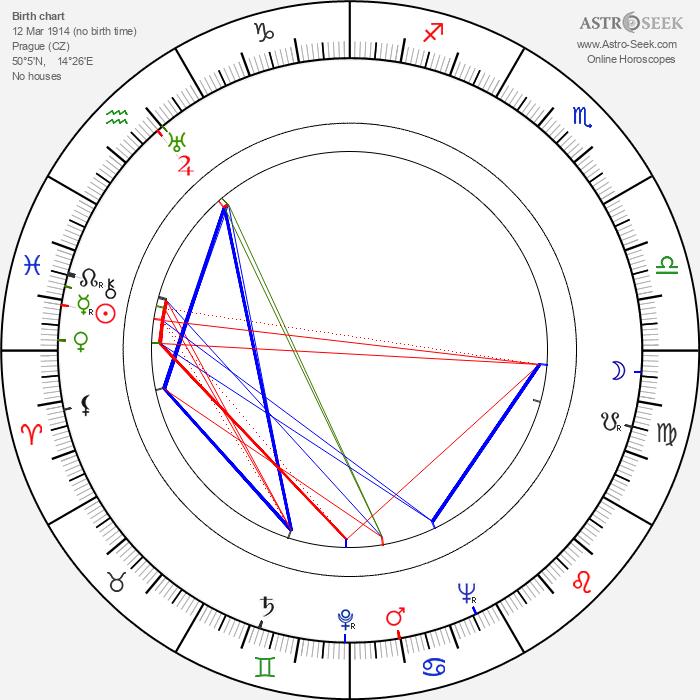 Jan Kapr - Astrology Natal Birth Chart