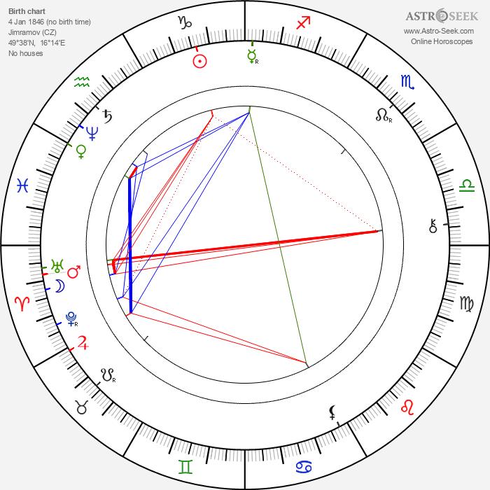 Jan Karafiát - Astrology Natal Birth Chart