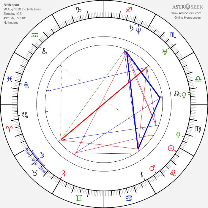 Jan Kaška - Astrology Natal Birth Chart