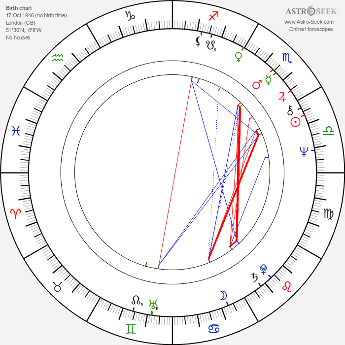 Jan Kavan - Astrology Natal Birth Chart