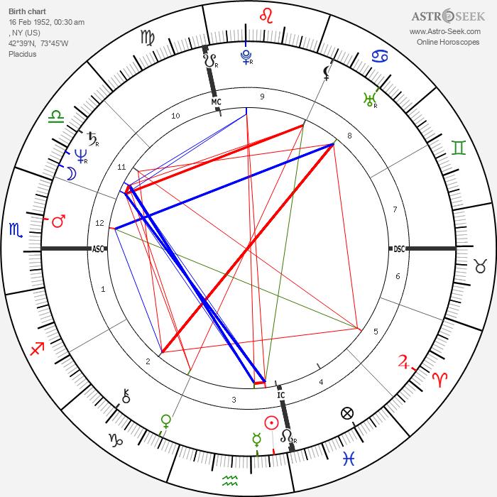 Jan Kerouac - Astrology Natal Birth Chart