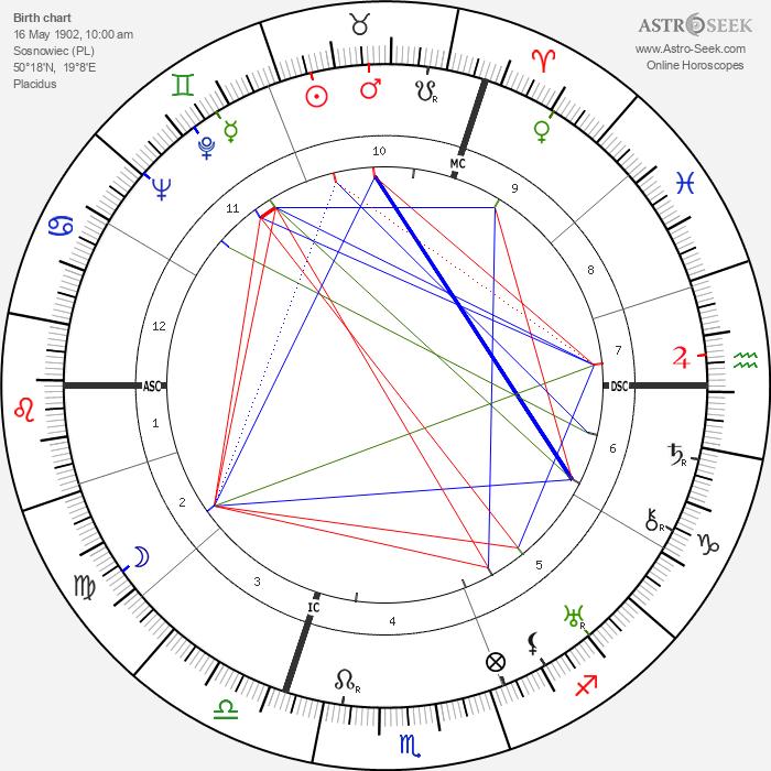 Jan Kiepura - Astrology Natal Birth Chart