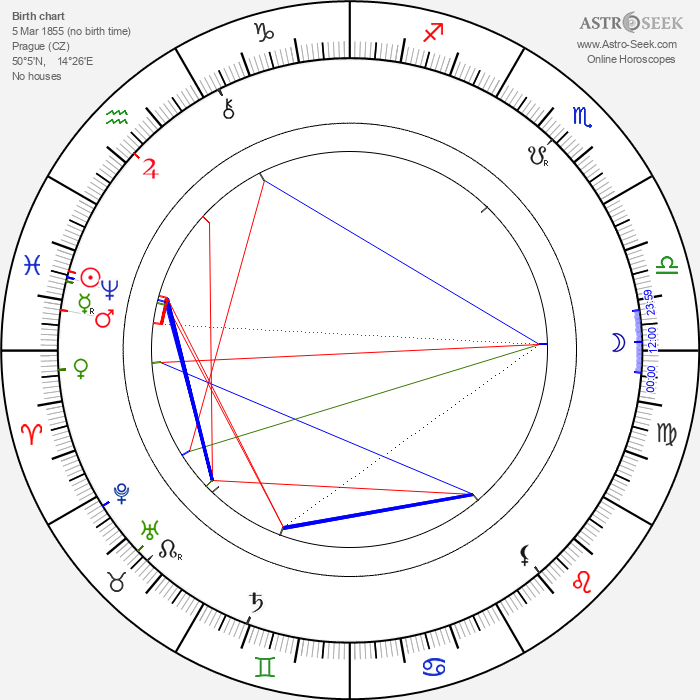Jan Klecanda - Astrology Natal Birth Chart