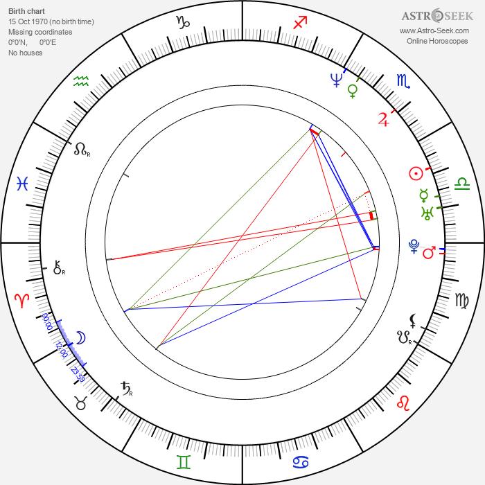 Jan Klíma - Astrology Natal Birth Chart