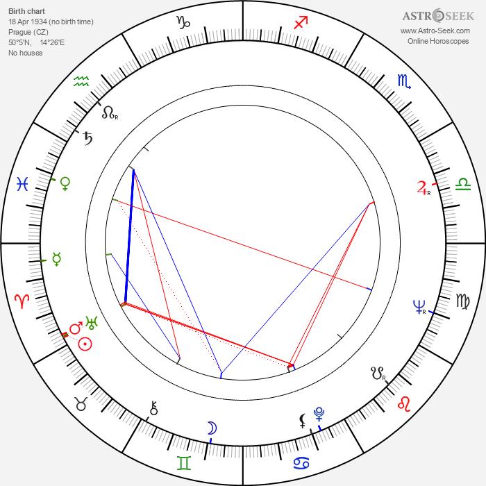 Jan Klusák - Astrology Natal Birth Chart