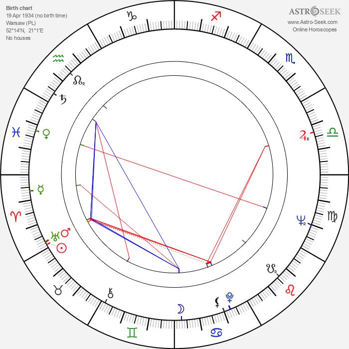 Jan Kobuszewski - Astrology Natal Birth Chart