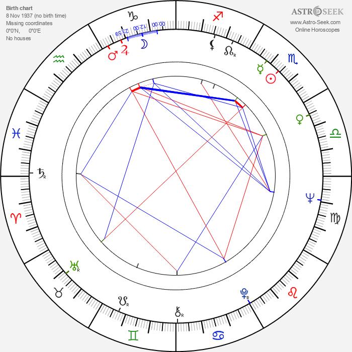 Jan Kociniak - Astrology Natal Birth Chart