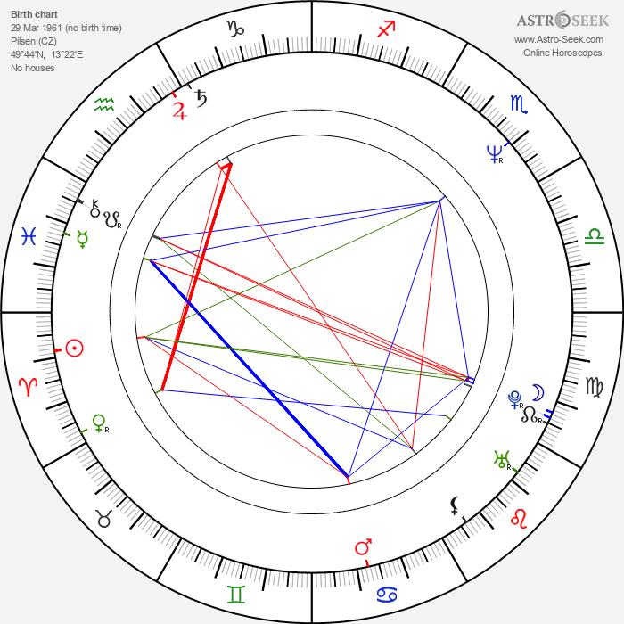Jan Kohout - Astrology Natal Birth Chart