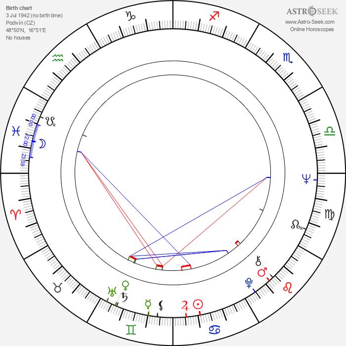 Jan Kostrhun - Astrology Natal Birth Chart