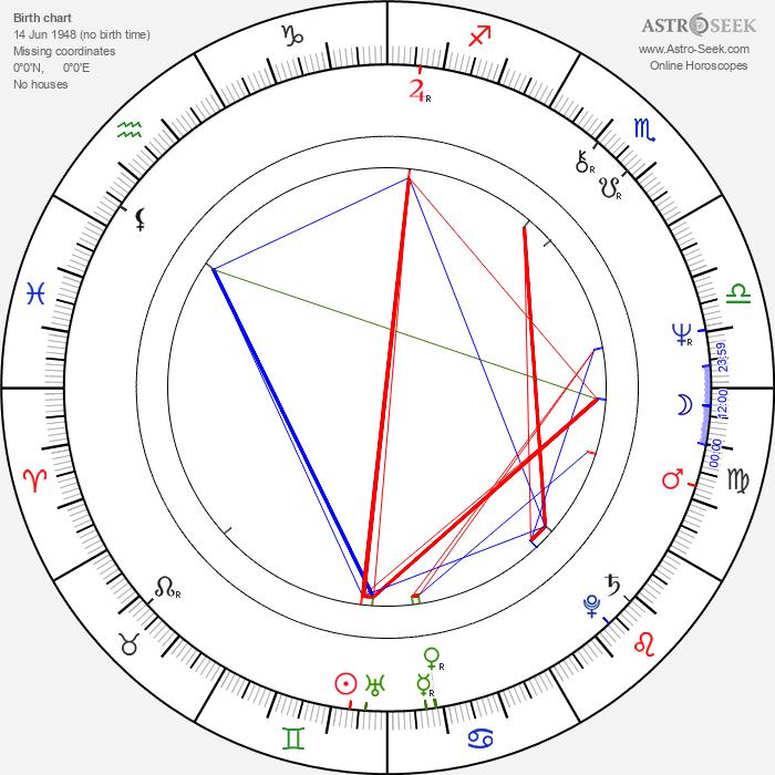 Ján Kožuch - Astrology Natal Birth Chart