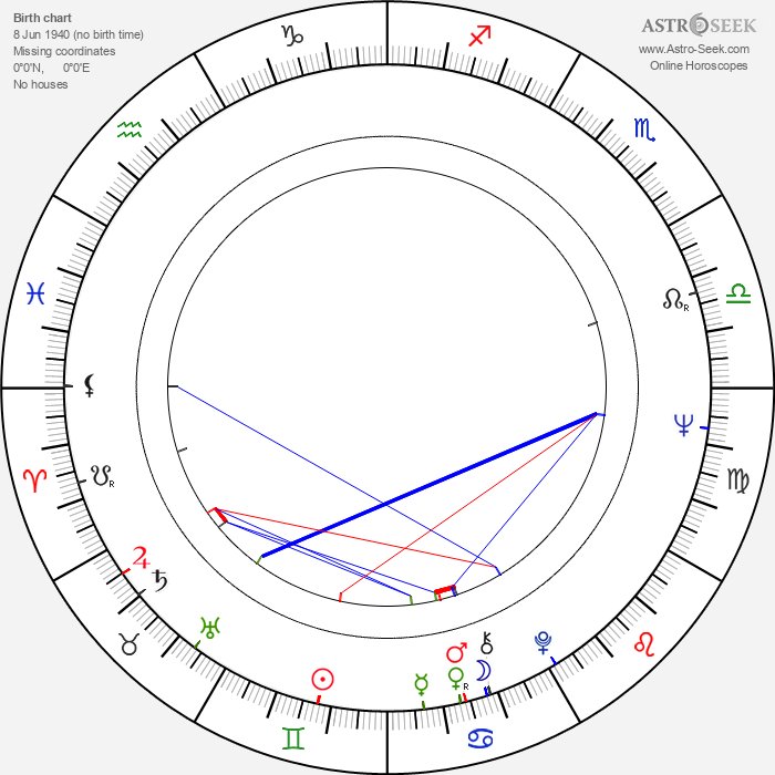 Jan Kratochvíl - Astrology Natal Birth Chart