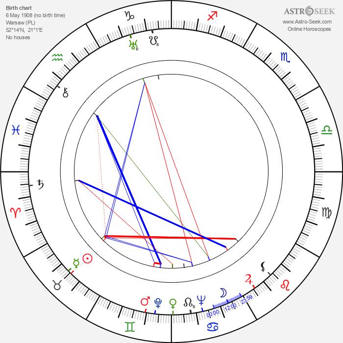 Jan Kreczmar - Astrology Natal Birth Chart