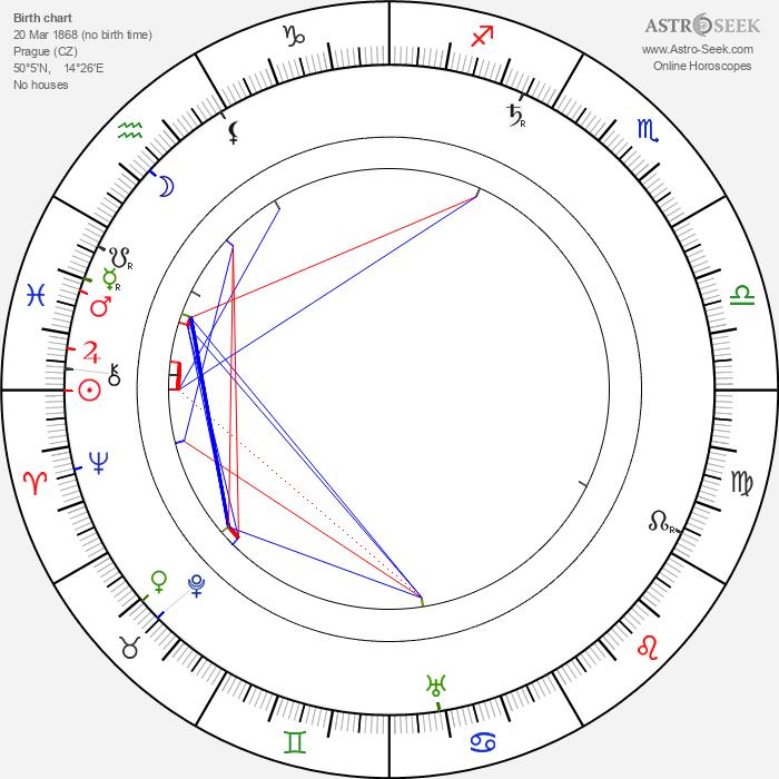 Jan Kříženecký - Astrology Natal Birth Chart